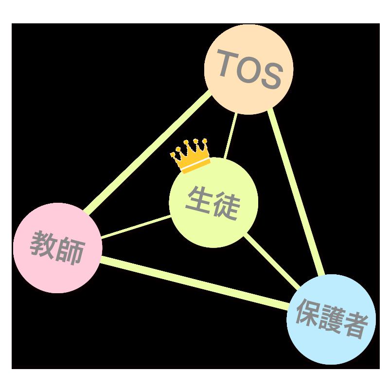 TOSの指導システム